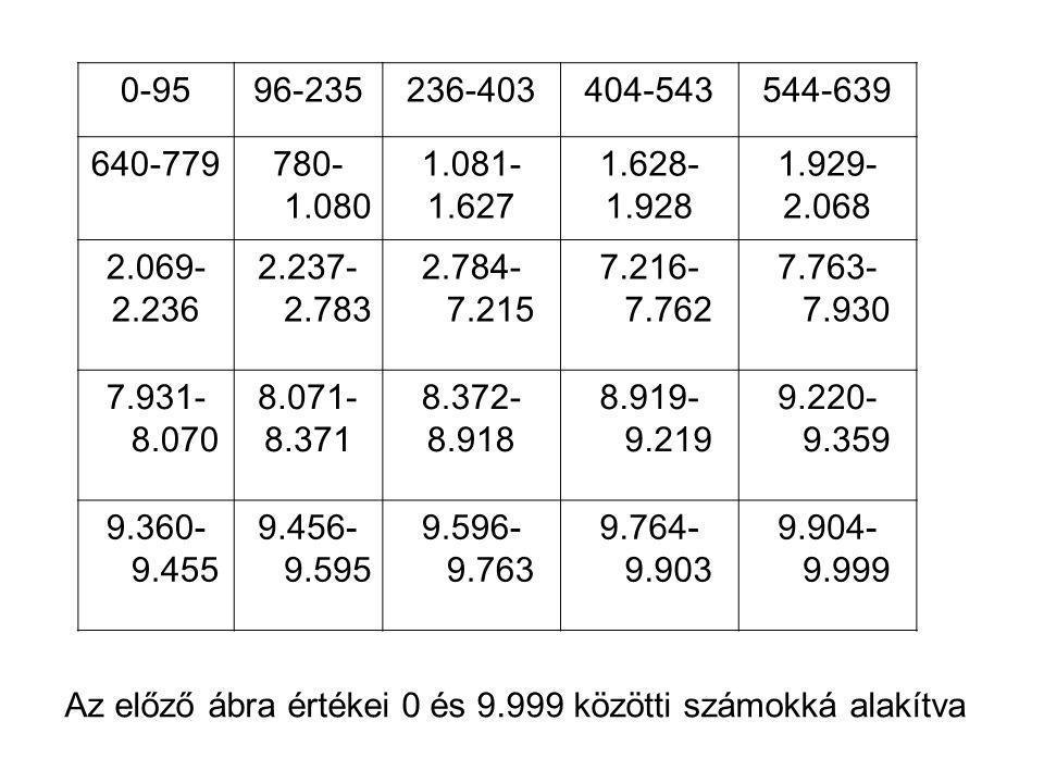 Az előző ábra értékei 0 és 9.999 közötti számokká alakítva