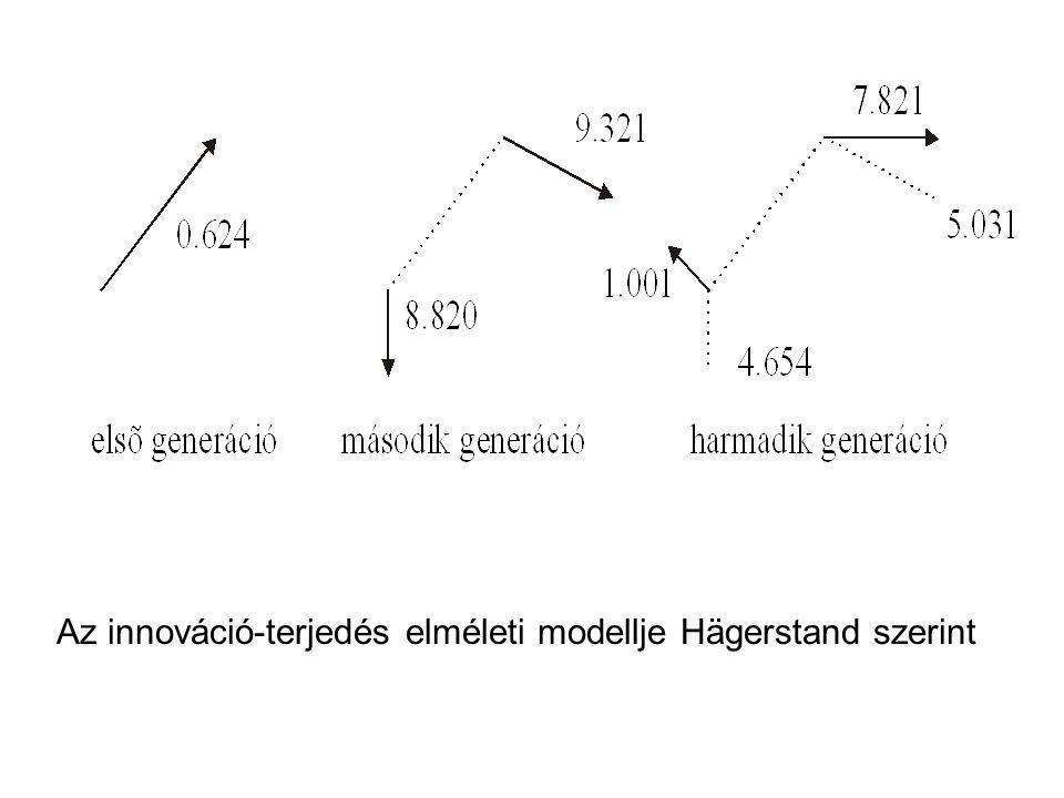 Az innováció-terjedés elméleti modellje Hägerstand szerint