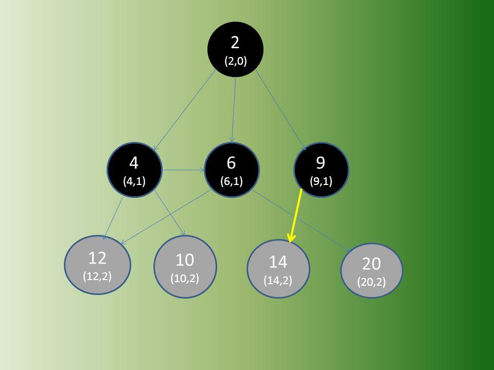 2 (2,0) 4 (4,1) 6 (6,1) 9 (9,1) 12 (12,2) 10 (10,2) 14 (14,2) 20 (20,2)