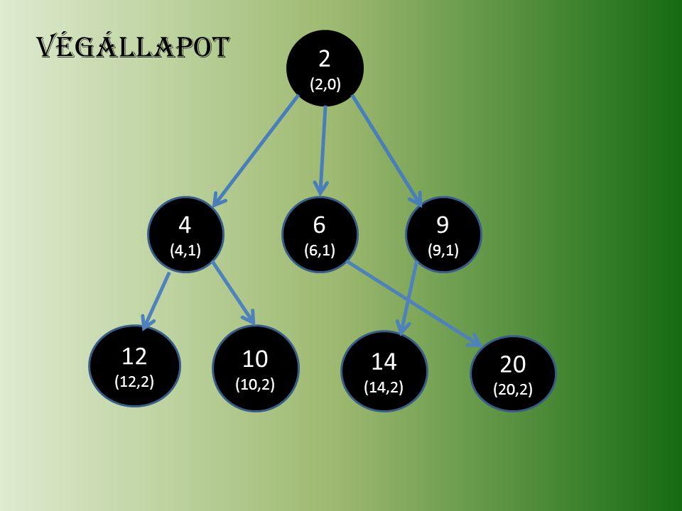 végállapot 2 (2,0) 4 6 9 12 10 14 20 (4,1) (6,1) (9,1) (12,2) (10,2)
