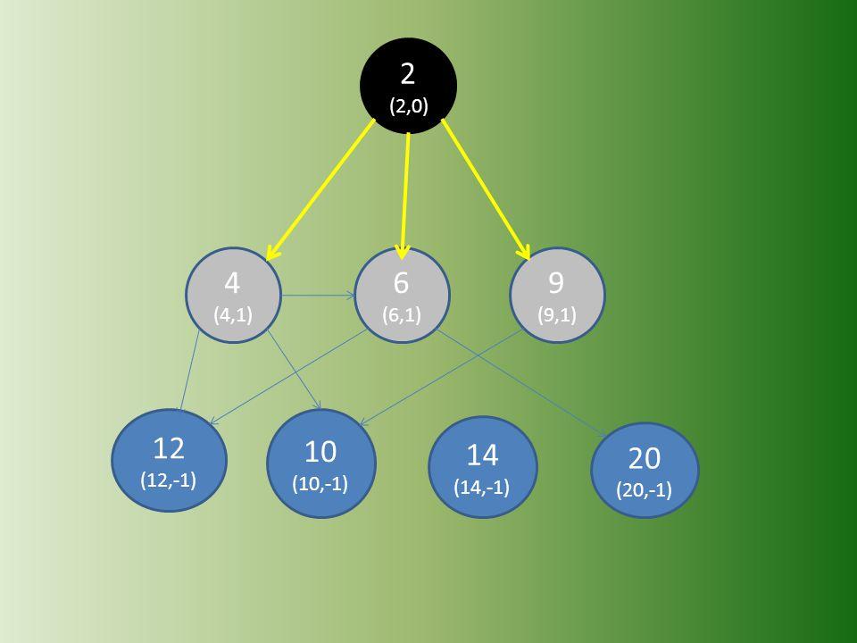 2 (2,0) 4 (4,1) 6 (6,1) 9 (9,1) 12 (12,-1) 10 (10,-1) 14 (14,-1) 20 (20,-1)
