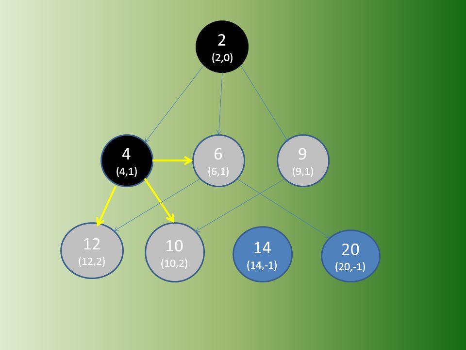2 (2,0) 4 (4,1) 6 (6,1) 9 (9,1) 12 (12,2) 10 (10,2) 14 (14,-1) 20 (20,-1)