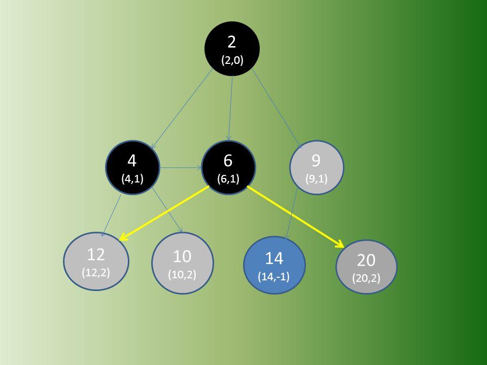 2 (2,0) 4 (4,1) 6 (6,1) 9 (9,1) 12 (12,2) 10 (10,2) 14 (14,-1) 20 (20,2)