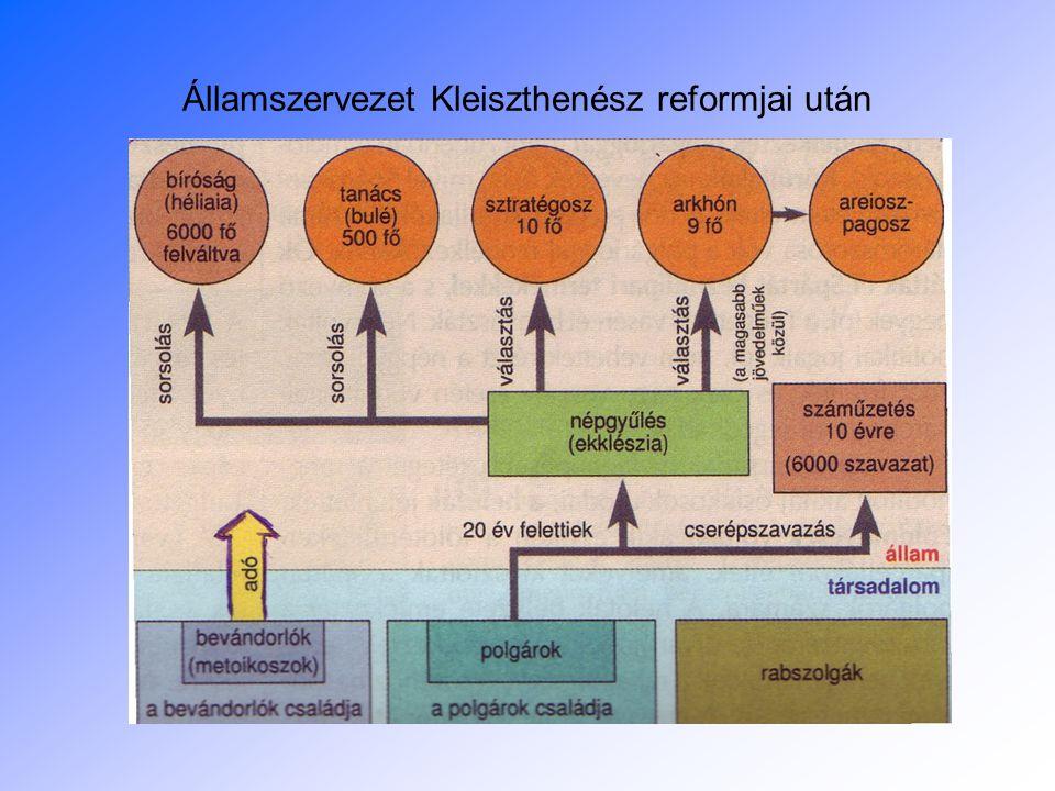 Államszervezet Kleiszthenész reformjai után