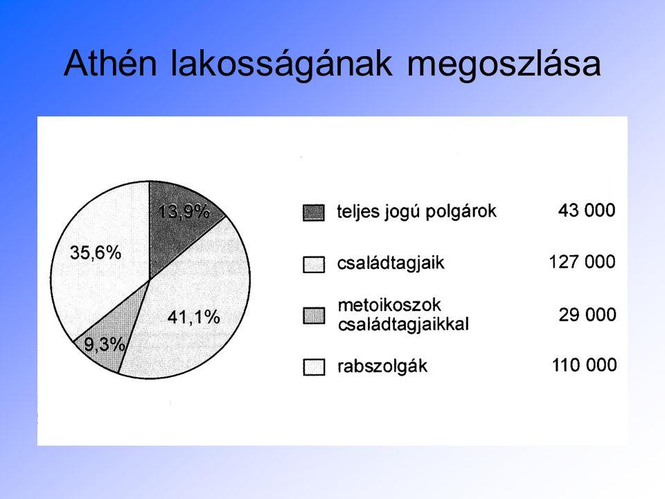 Athén lakosságának megoszlása