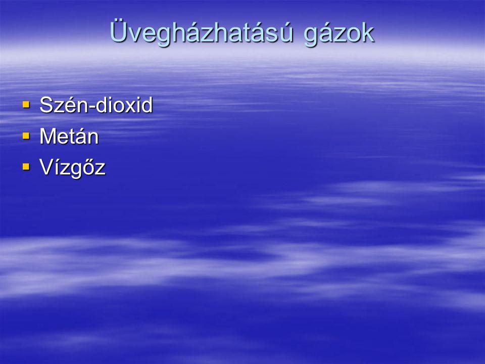 Üvegházhatású gázok Szén-dioxid Metán Vízgőz