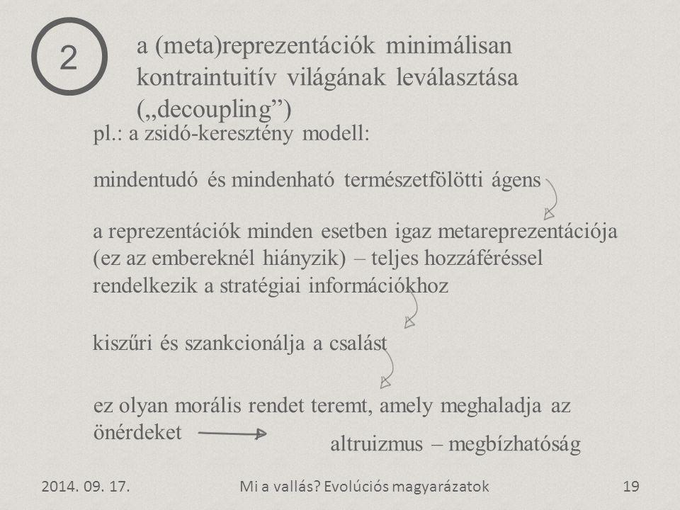 """2 a (meta)reprezentációk minimálisan kontraintuitív világának leválasztása (""""decoupling ) pl.: a zsidó-keresztény modell:"""