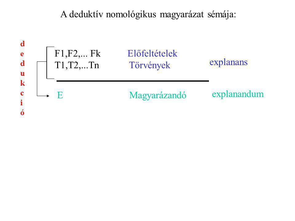 A deduktív nomológikus magyarázat sémája: