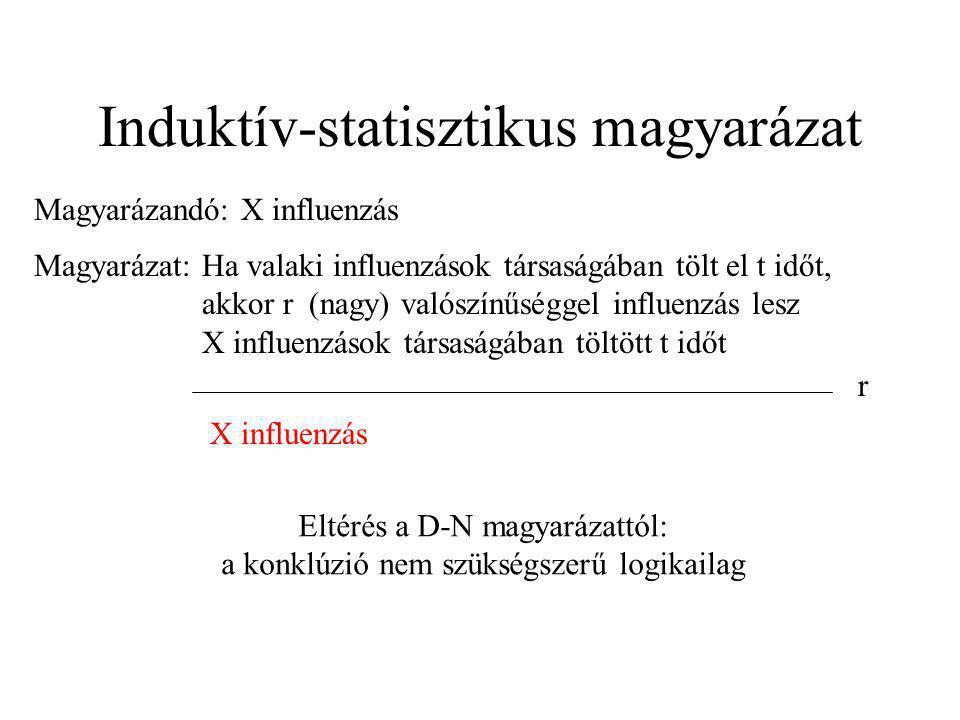 Induktív-statisztikus magyarázat