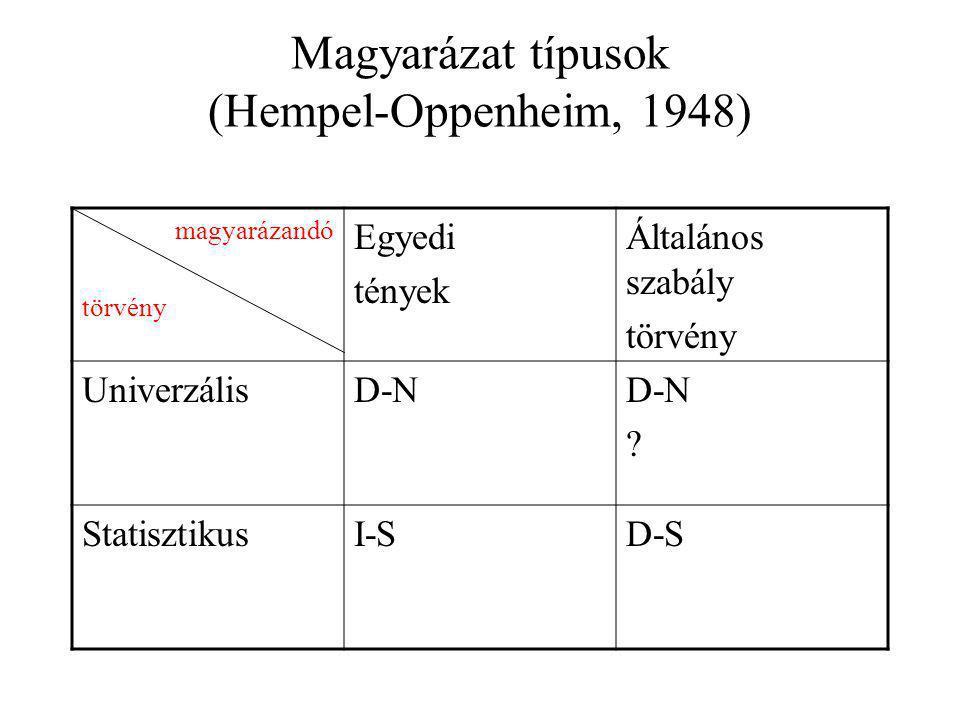 Magyarázat típusok (Hempel-Oppenheim, 1948)