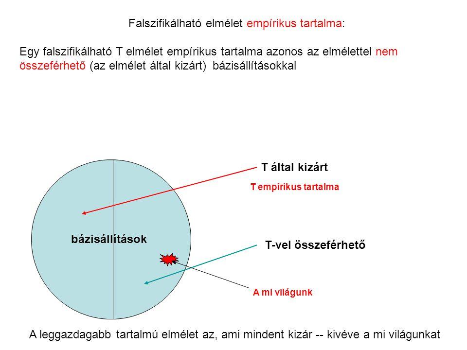 Falszifikálható elmélet empírikus tartalma: