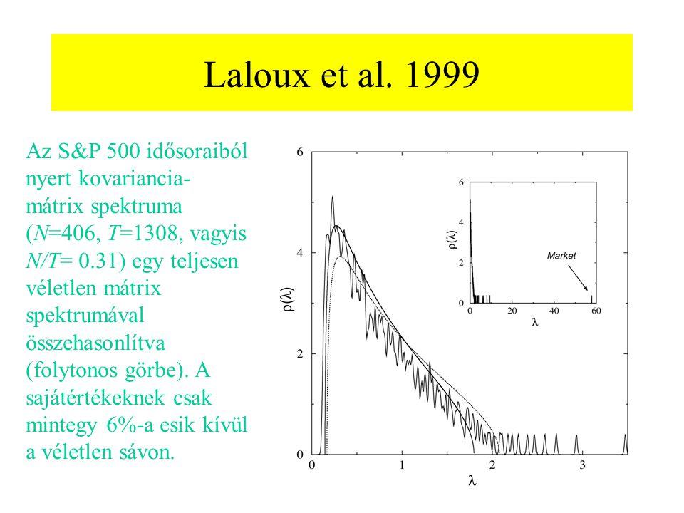 Laloux et al. 1999