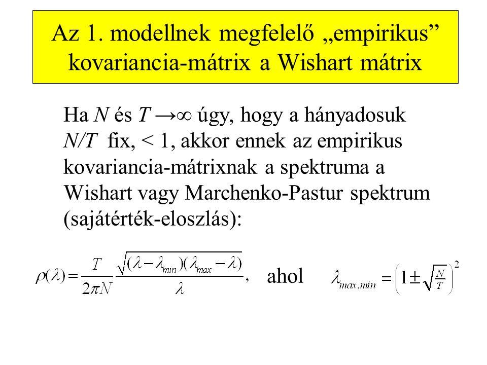 """Az 1. modellnek megfelelő """"empirikus kovariancia-mátrix a Wishart mátrix"""