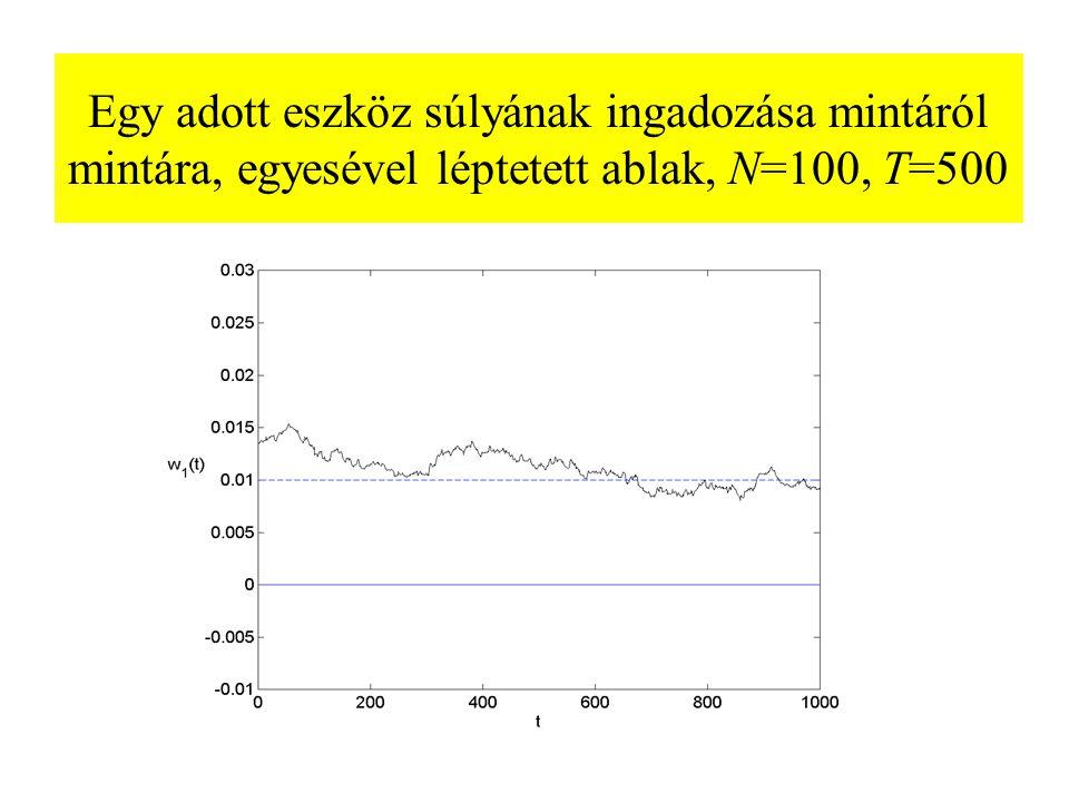 Egy adott eszköz súlyának ingadozása mintáról mintára, egyesével léptetett ablak, N=100, T=500