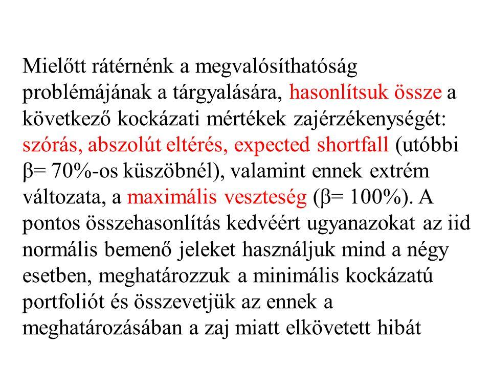 Mielőtt rátérnénk a megvalósíthatóság problémájának a tárgyalására, hasonlítsuk össze a következő kockázati mértékek zajérzékenységét: szórás, abszolút eltérés, expected shortfall (utóbbi β= 70%-os küszöbnél), valamint ennek extrém változata, a maximális veszteség (β= 100%).