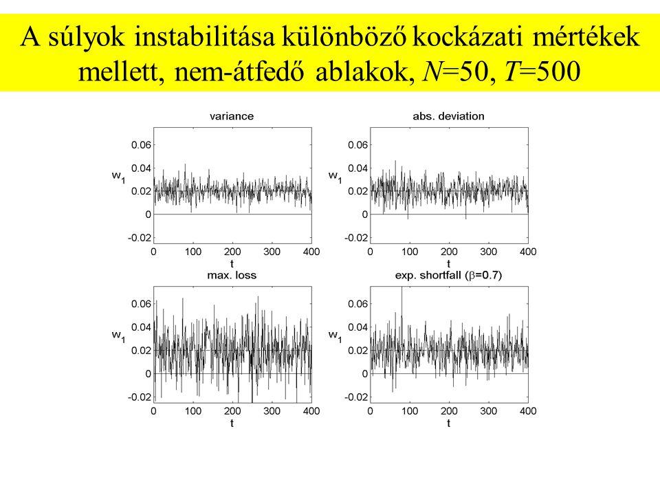 A súlyok instabilitása különböző kockázati mértékek mellett, nem-átfedő ablakok, N=50, T=500