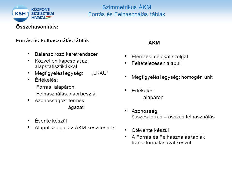 Szimmetrikus ÁKM Forrás és Felhasználás táblák