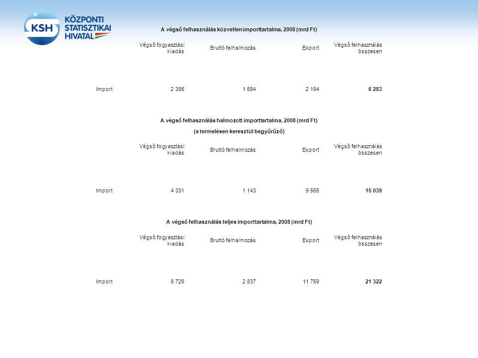 A végső felhasználás közvetlen importtartalma, 2008 (mrd Ft)