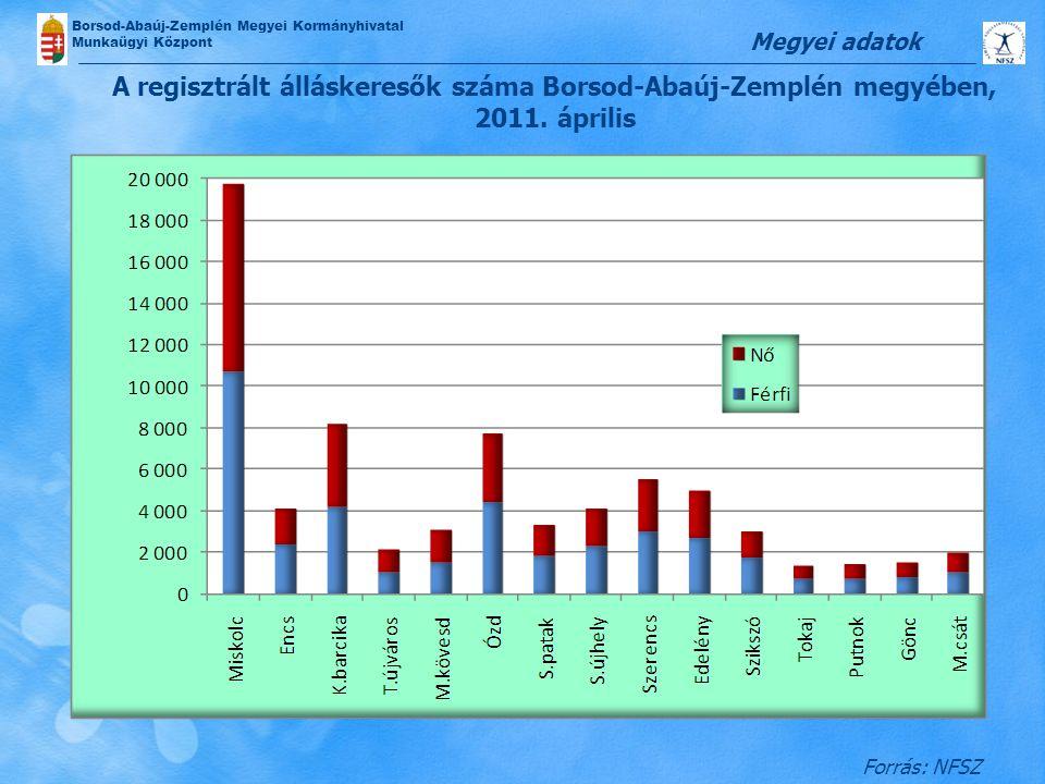 Megyei adatok A regisztrált álláskeresők száma Borsod-Abaúj-Zemplén megyében, 2011.