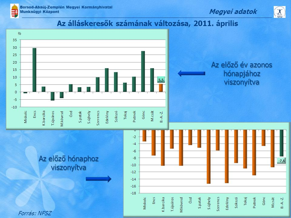 Az álláskeresők számának változása, 2011. április