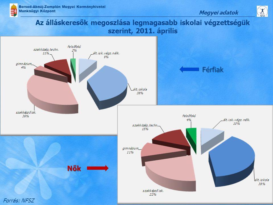 Megyei adatok Az álláskeresők megoszlása legmagasabb iskolai végzettségük szerint, 2011. április. Férfiak.