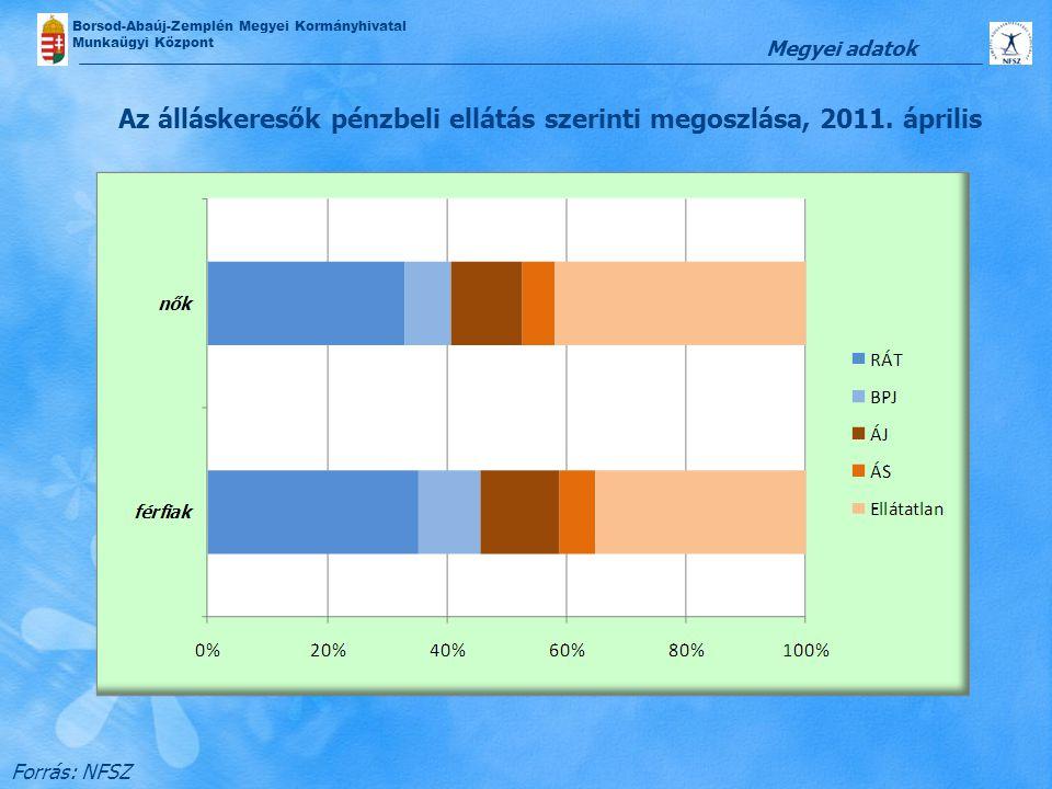 Az álláskeresők pénzbeli ellátás szerinti megoszlása, 2011. április