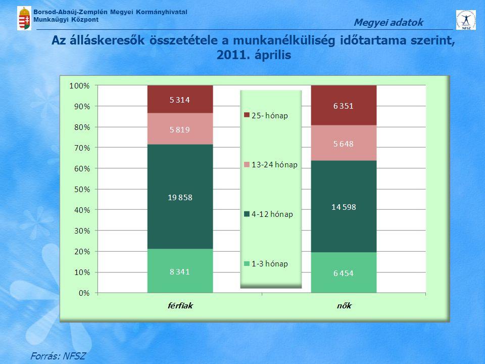 Megyei adatok Az álláskeresők összetétele a munkanélküliség időtartama szerint, 2011.