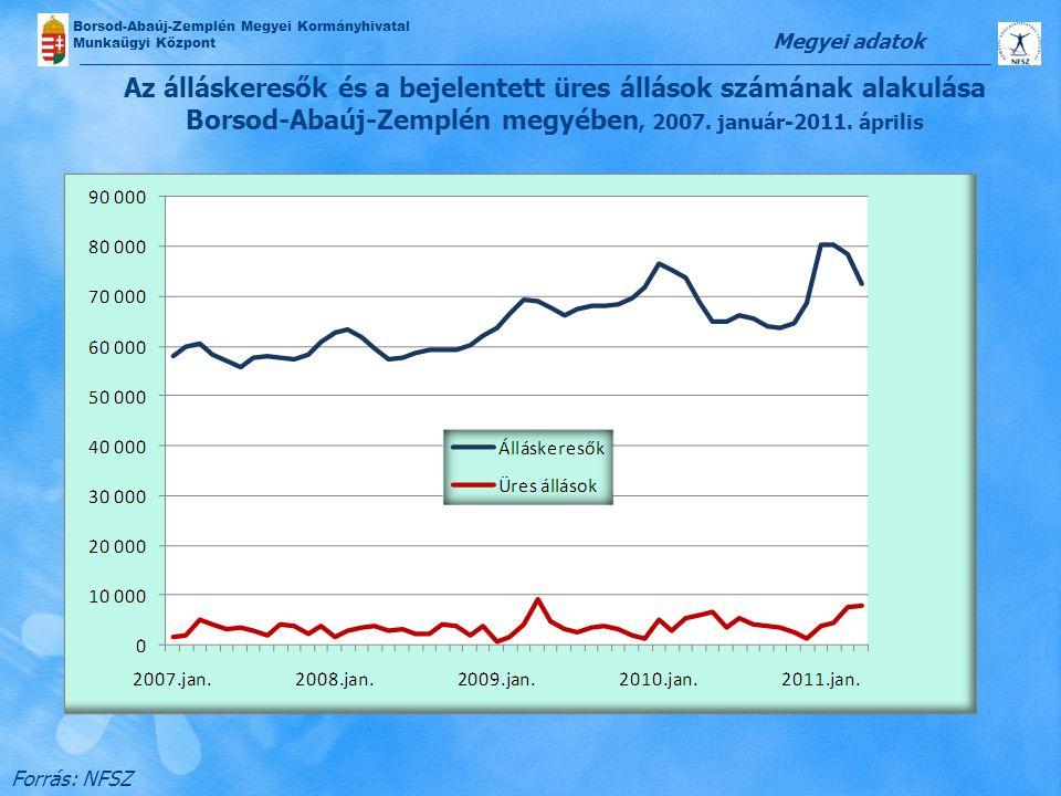 Megyei adatok Az álláskeresők és a bejelentett üres állások számának alakulása Borsod-Abaúj-Zemplén megyében, 2007. január-2011. április.