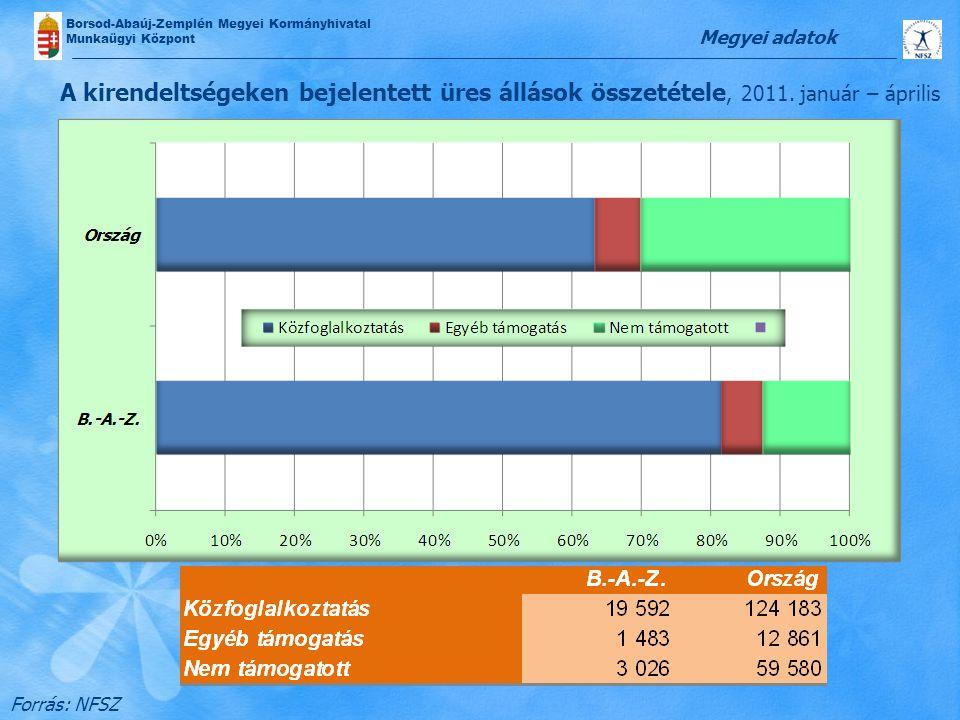 Megyei adatok A kirendeltségeken bejelentett üres állások összetétele, 2011.