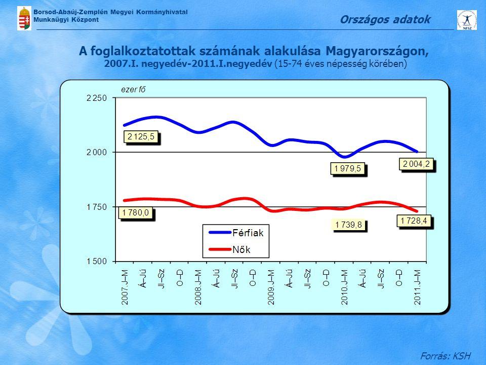 Országos adatok A foglalkoztatottak számának alakulása Magyarországon, 2007.I. negyedév-2011.I.negyedév (15-74 éves népesség körében)