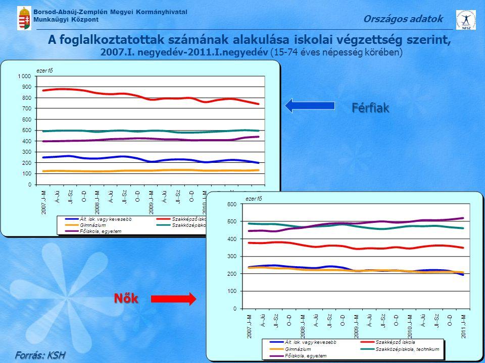 Országos adatok A foglalkoztatottak számának alakulása iskolai végzettség szerint, 2007.I. negyedév-2011.I.negyedév (15-74 éves népesség körében)