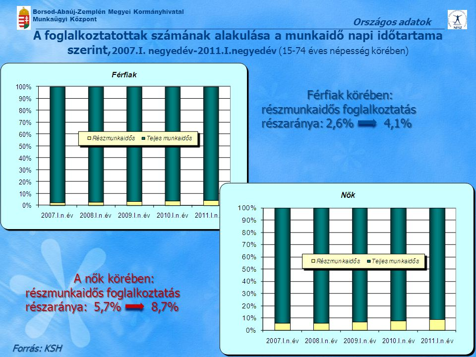 részmunkaidős foglalkoztatás részaránya: 2,6% 4,1%