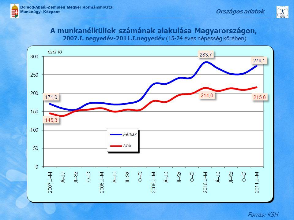 Országos adatok A munkanélküliek számának alakulása Magyarországon, 2007.I. negyedév-2011.I.negyedév (15-74 éves népesség körében)