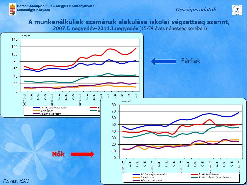 Országos adatok A munkanélküliek számának alakulása iskolai végzettség szerint, 2007.I. negyedév-2011.I.negyedév (15-74 éves népesség körében)