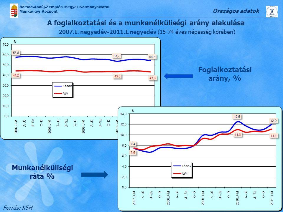 A foglalkoztatási és a munkanélküliségi arány alakulása