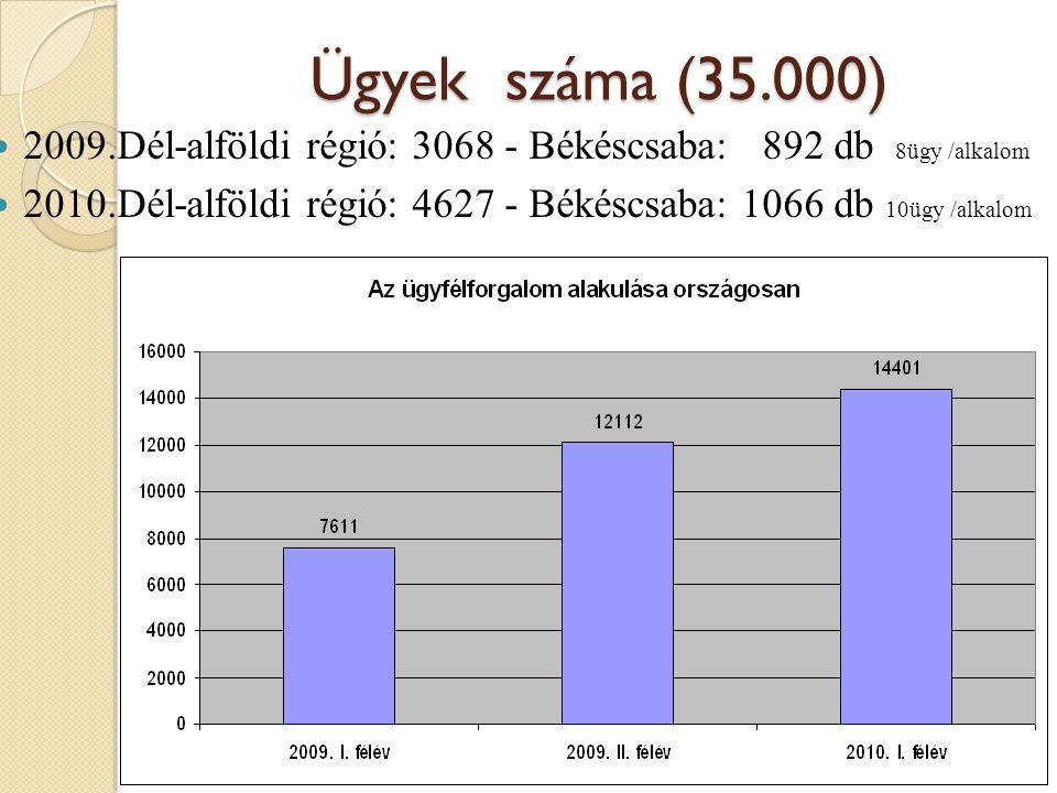 Ügyek száma (35.000) 2009.Dél-alföldi régió: 3068 - Békéscsaba: 892 db 8ügy /alkalom.