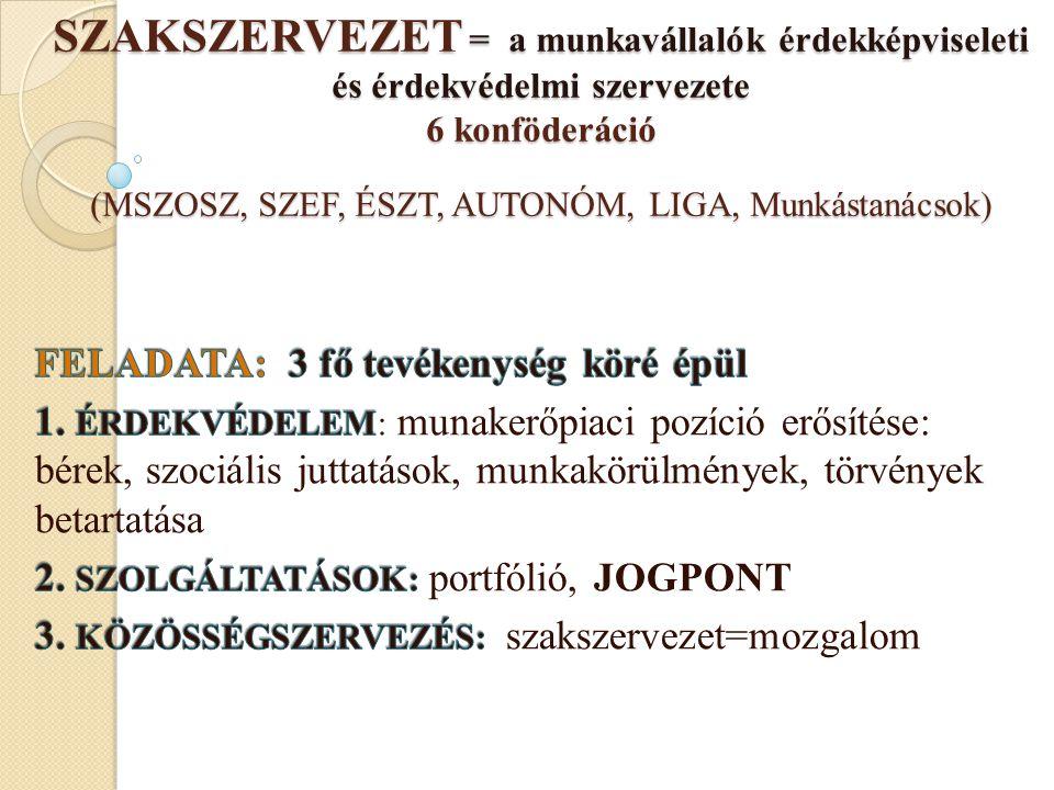 SZAKSZERVEZET = a munkavállalók érdekképviseleti és érdekvédelmi szervezete 6 konföderáció (MSZOSZ, SZEF, ÉSZT, AUTONÓM, LIGA, Munkástanácsok)