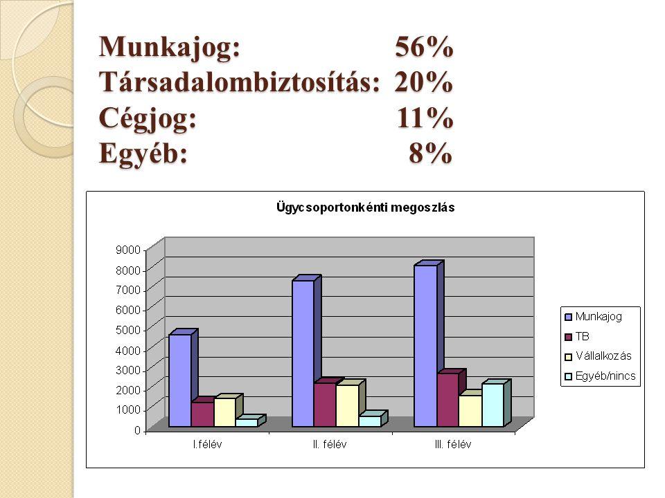 Munkajog: 56% Társadalombiztosítás: 20% Cégjog: 11%