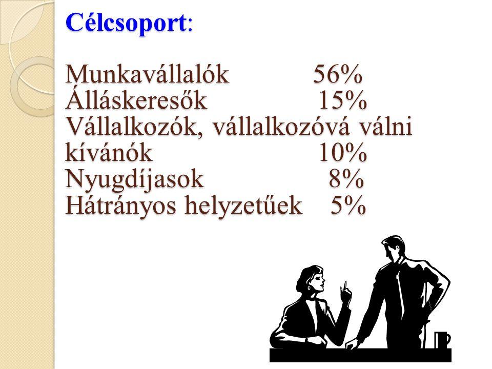 Célcsoport: Munkavállalók 56% Álláskeresők 15% Vállalkozók, vállalkozóvá válni kívánók 10% Nyugdíjasok 8% Hátrányos helyzetűek 5%