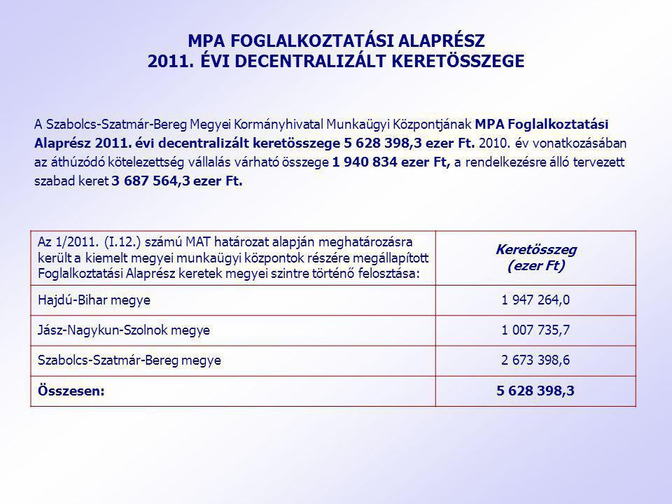 MPA FOGLALKOZTATÁSI ALAPRÉSZ 2011. ÉVI DECENTRALIZÁLT KERETÖSSZEGE
