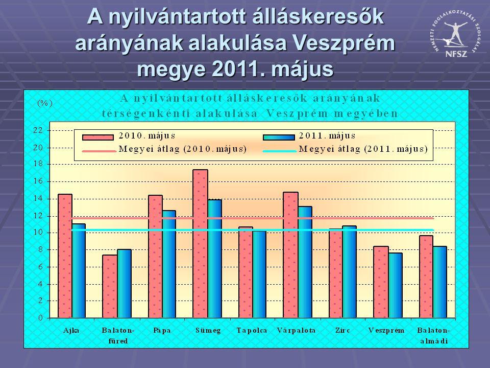 A nyilvántartott álláskeresők arányának alakulása Veszprém megye 2011