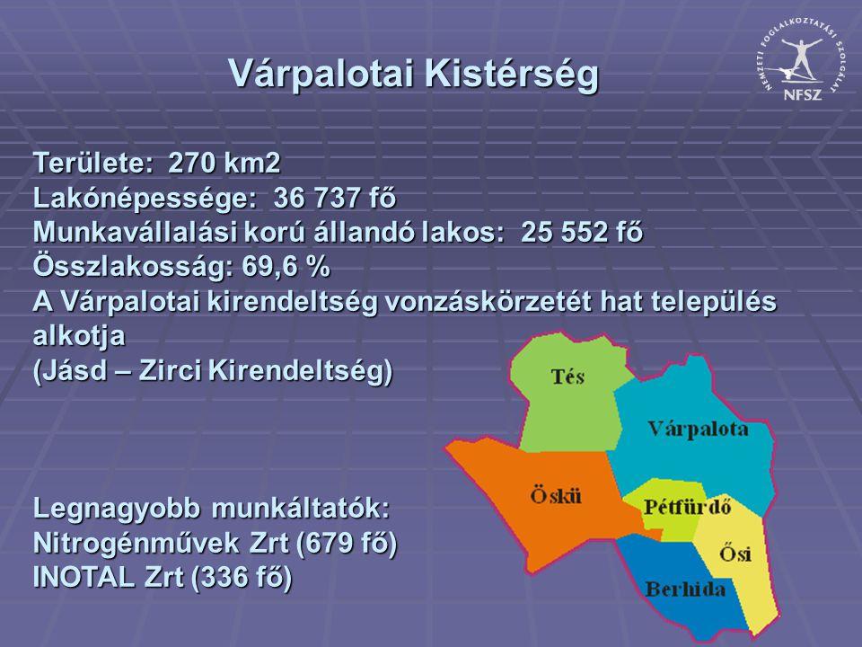 Várpalotai Kistérség Területe: 270 km2 Lakónépessége: 36 737 fő