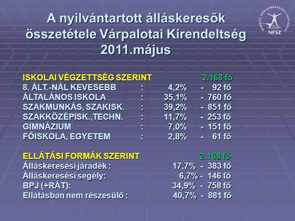 A nyilvántartott álláskeresők összetétele Várpalotai Kirendeltség 2011