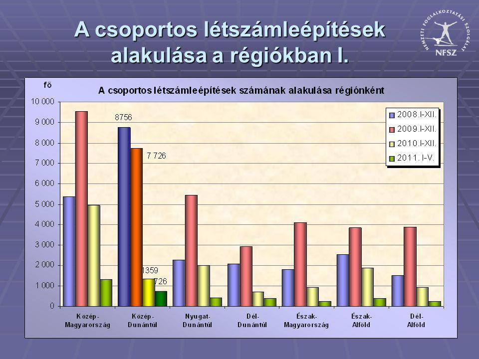 A csoportos létszámleépítések alakulása a régiókban I.