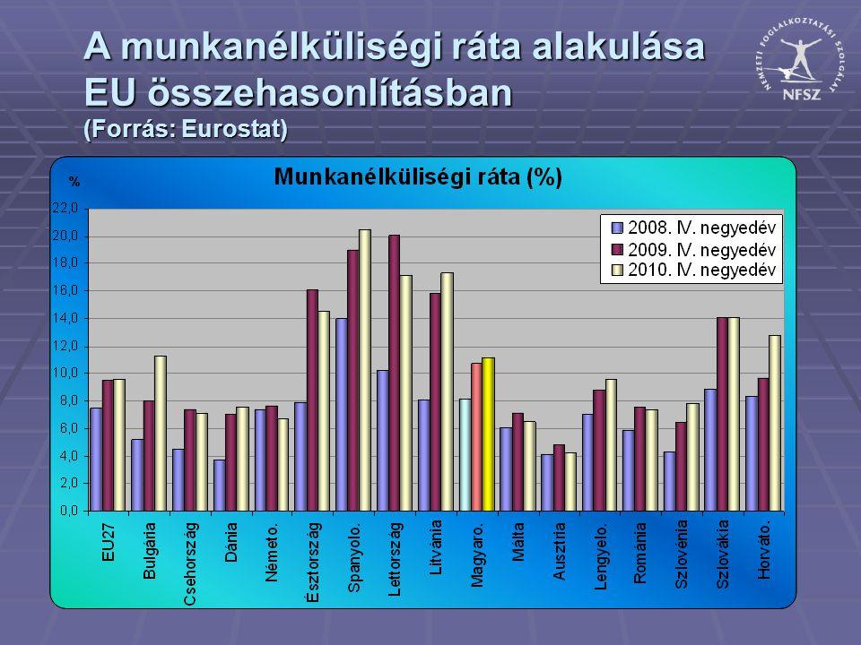 A munkanélküliségi ráta alakulása EU összehasonlításban (Forrás: Eurostat)