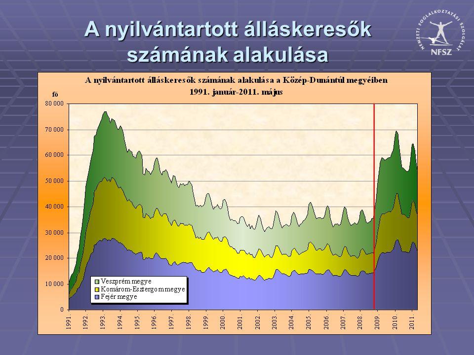 A nyilvántartott álláskeresők számának alakulása