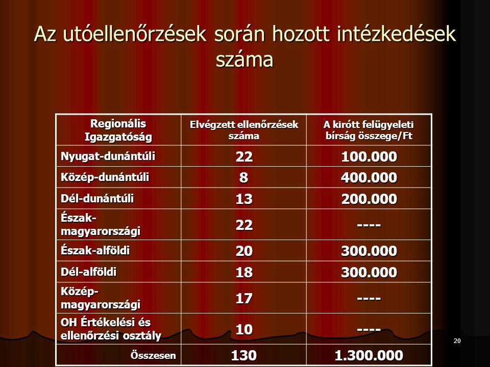 Az utóellenőrzések során hozott intézkedések száma