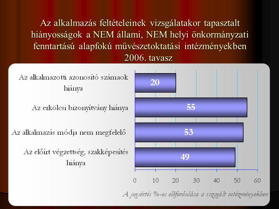 Az alkalmazás feltételeinek vizsgálatakor tapasztalt hiányosságok a NEM állami, NEM helyi önkormányzati fenntartású alapfokú művészetoktatási intézményekben 2006.