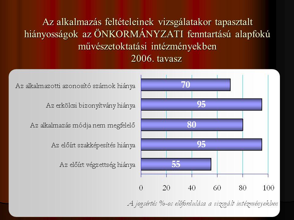 Az alkalmazás feltételeinek vizsgálatakor tapasztalt hiányosságok az ÖNKORMÁNYZATI fenntartású alapfokú művészetoktatási intézményekben 2006.