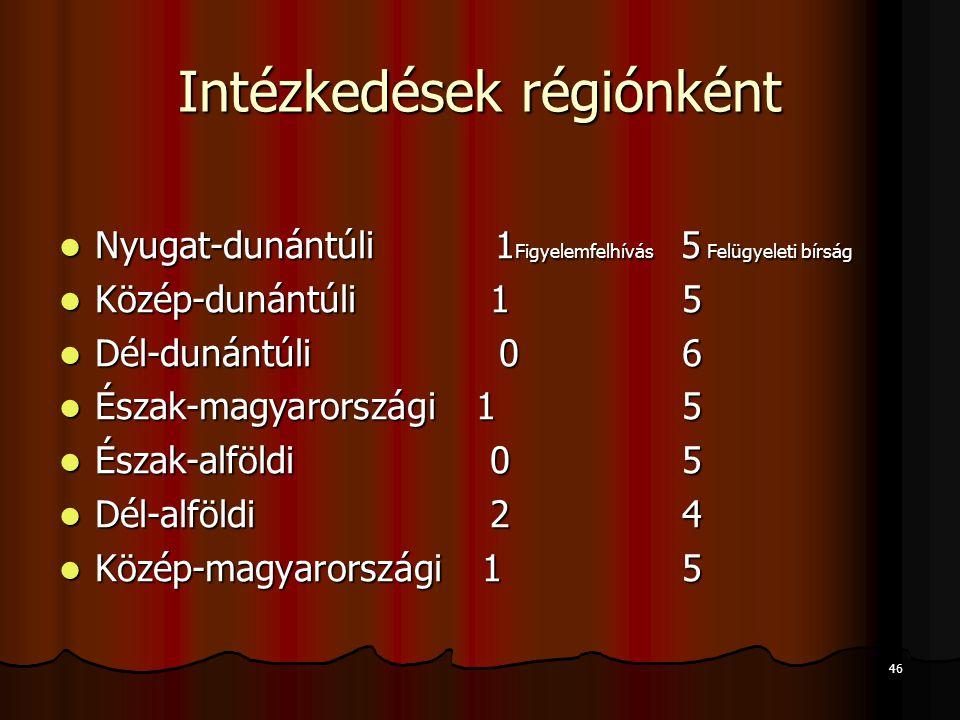 Intézkedések régiónként